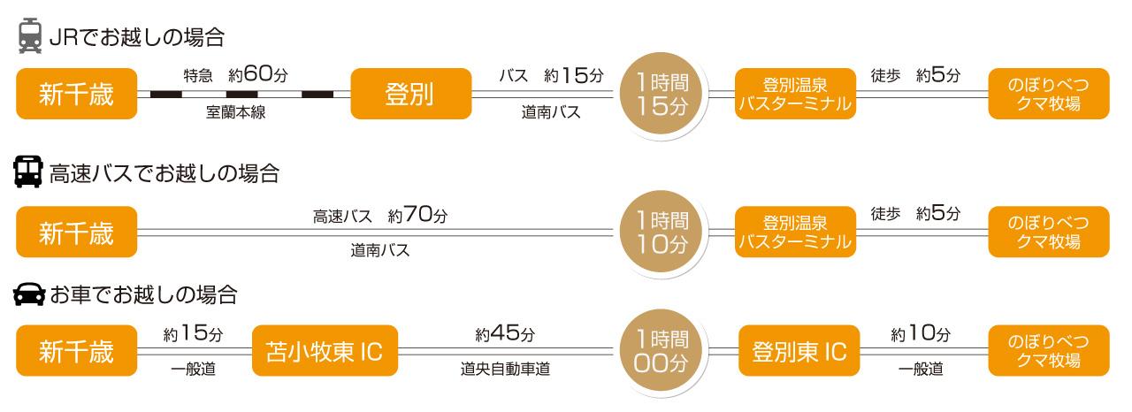 access_千歳